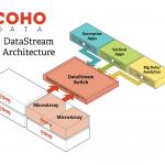 Coho-Data-Arch