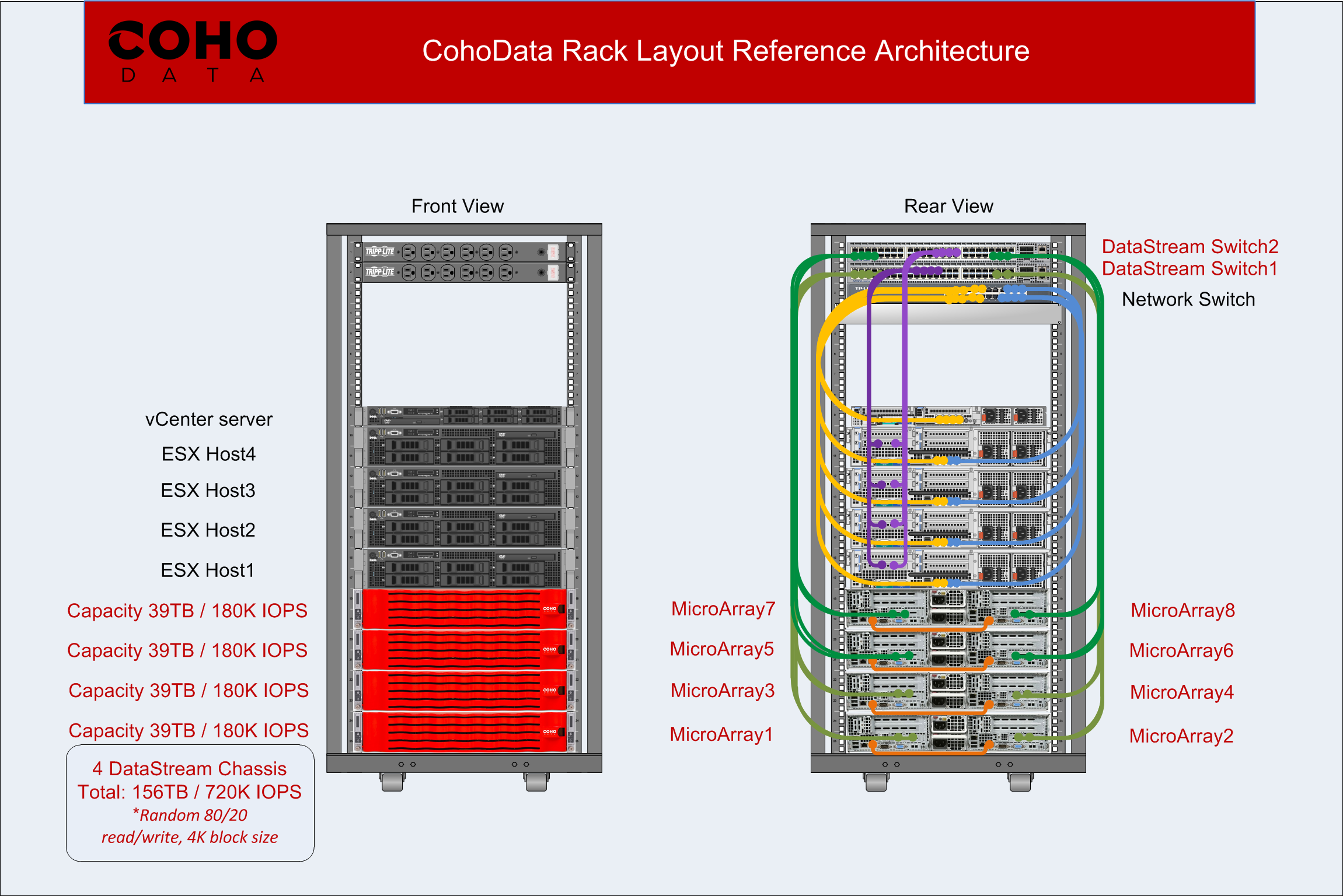 Coho Data Rack Layout Marketing Ref Architecture